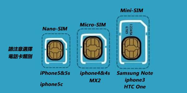 手機電話卡一般分三類,分別是Mini-SIM、Micro-SIM以及剛流行於市面的Nano-SIM三種電話卡。